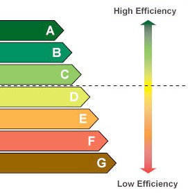 Window Energy Ratings Diagram